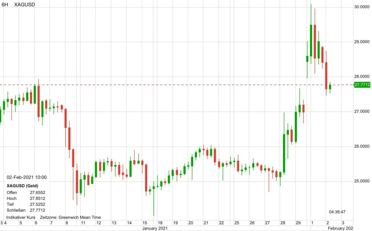 Chart zeigt Silberpreis im Verlauf der letzten 30 Tage