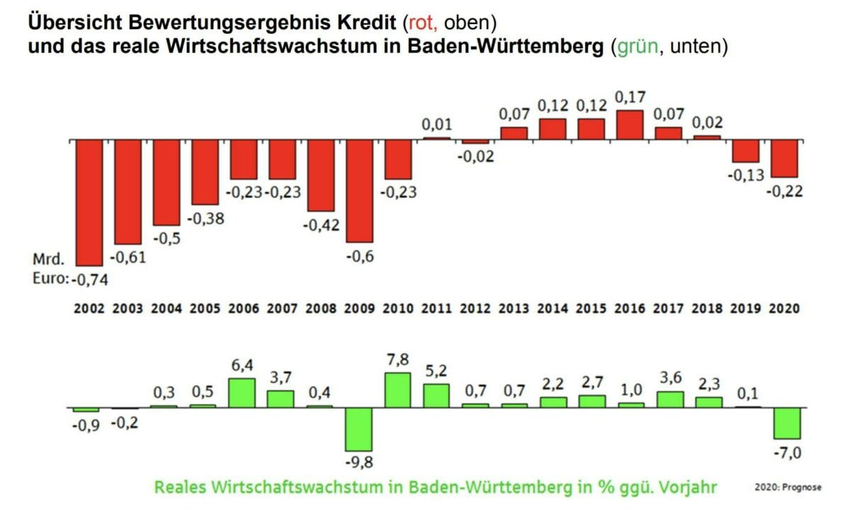 Grafik zeigt Risikovorsoge für Kredite