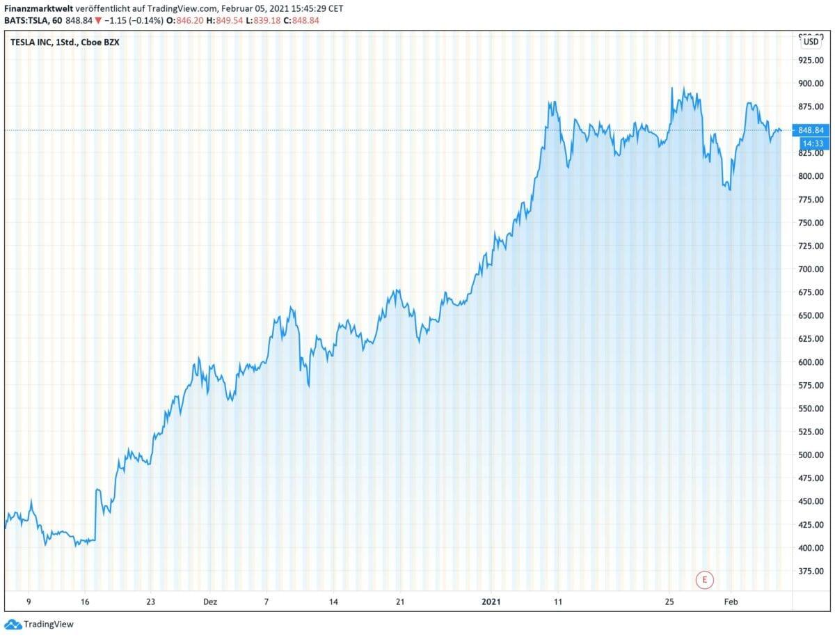 Chart zeigt Kursverlauf der Tesla-Aktie seit November