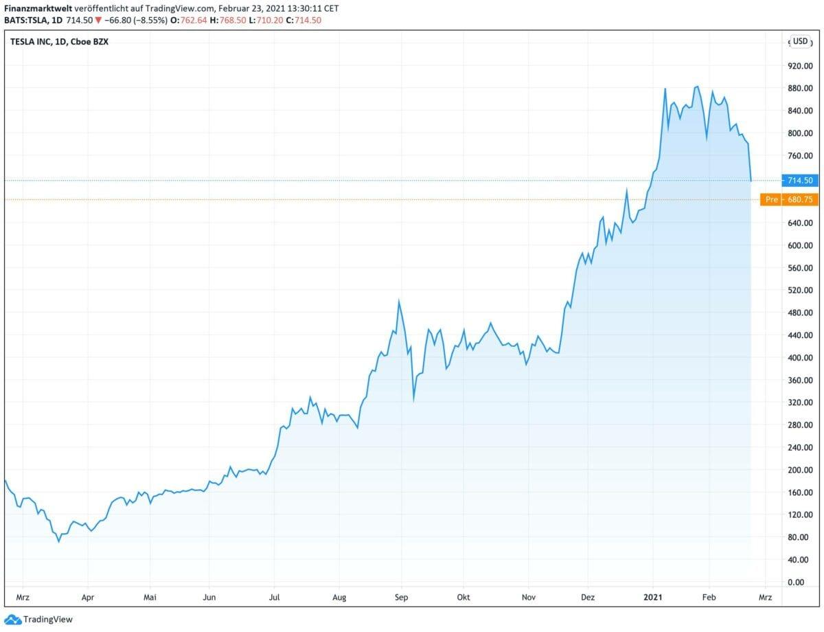 Chart zeigt Kursverlauf der Tesla-Aktie seit 12 Monaten
