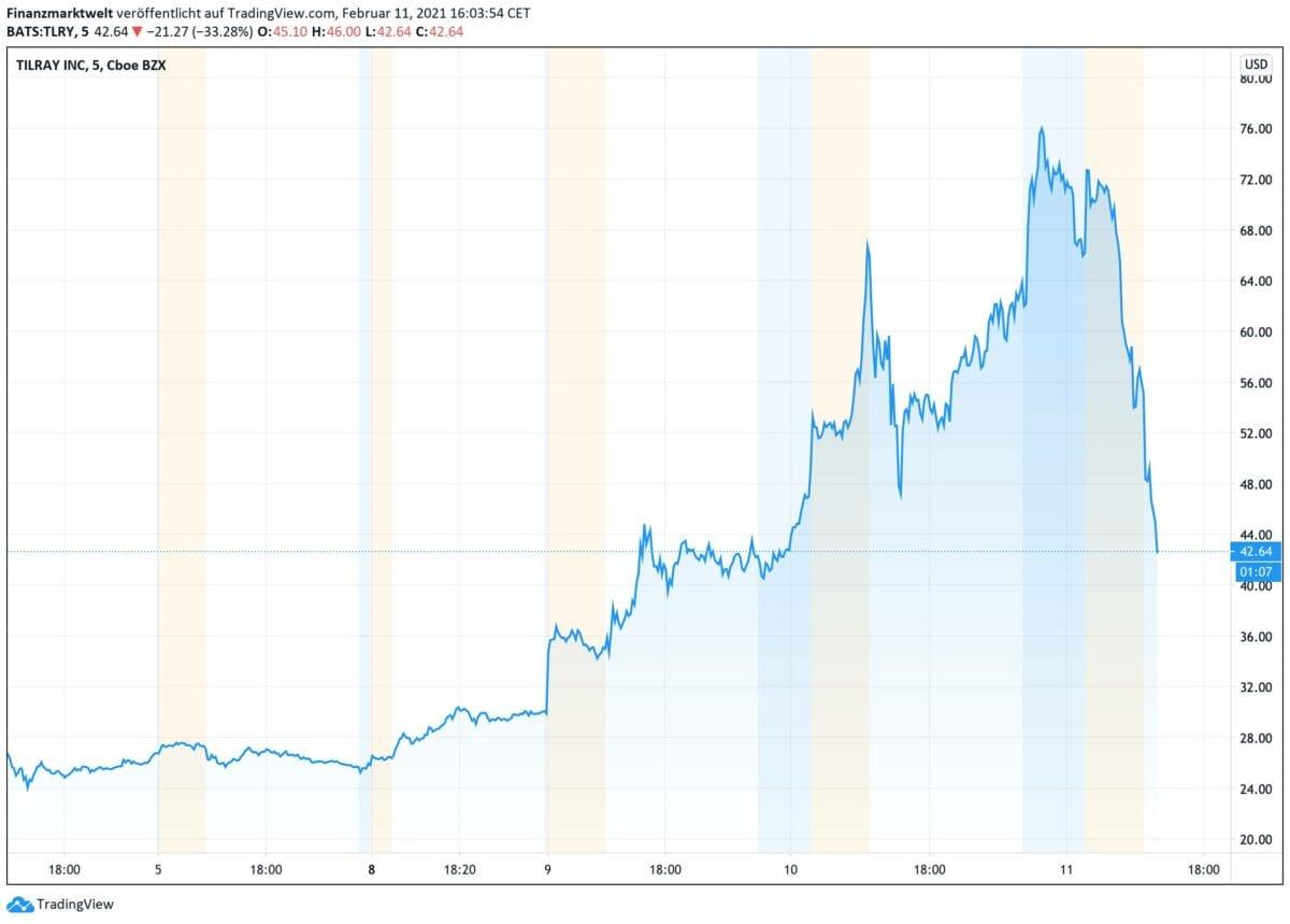 Chartverlauf in der Tilray-Aktie seit Donnerstag letzter Woche