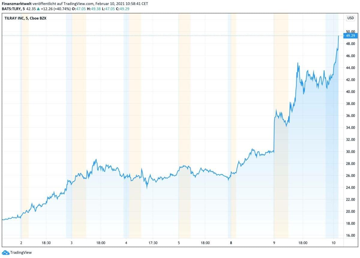 Chart zeigt Tilray-Aktie im Kursverlauf seit Anfang des Monats