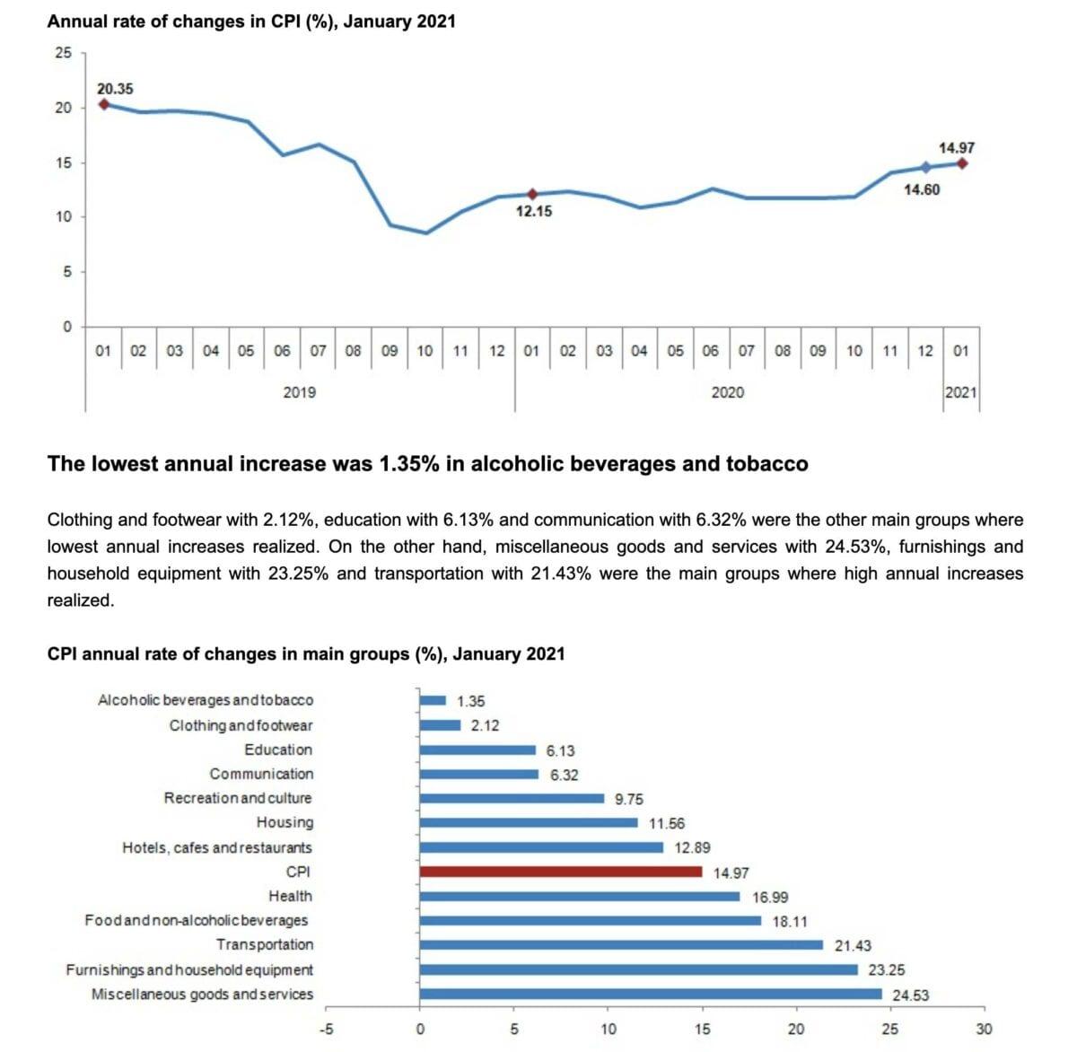 Daten zur aktuellen Inflation in der Türkei
