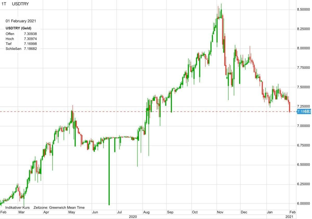 US-Dollar gegen türkische Lira im Verlauf der letzten zwölf Monate