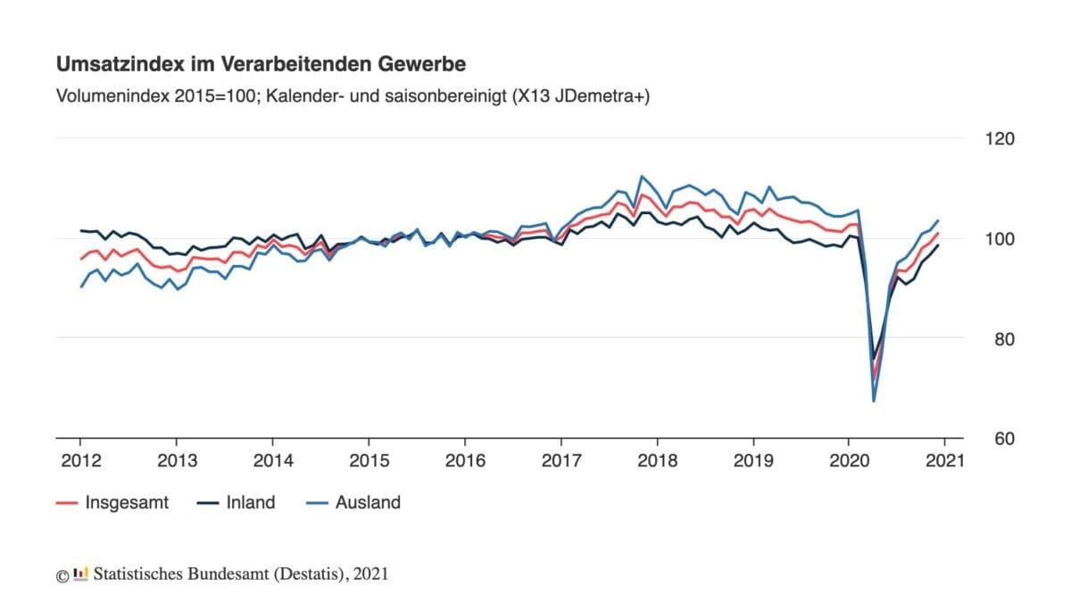 Umsätze der Industrie seit 2012