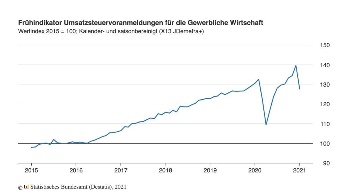Grafik zeigt Umsätze der gewerblichen Wirtschaft seit dem Jahr 2015