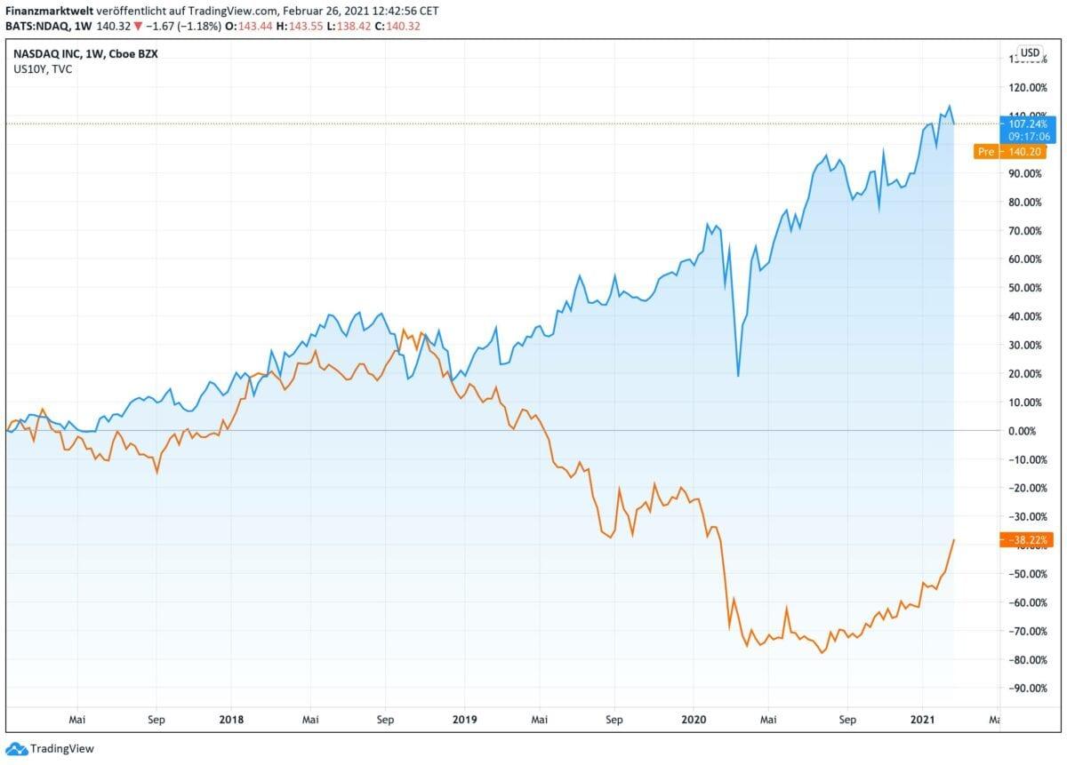 US-Techaktien im Langfristvergleich zur Anleiherendite