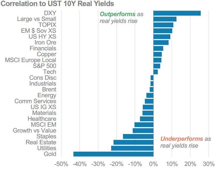 Welche Asset-Klassen bei Erwartung steigender Inflation profitieren