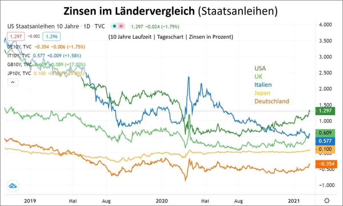 Grafik zeigt Zinsen im Ländervergleich