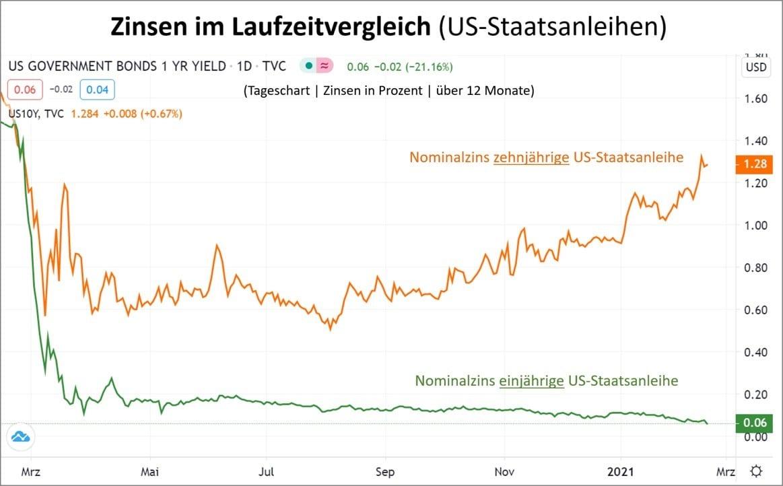Chart zeigt Zinsen im Laufzeitvergleich