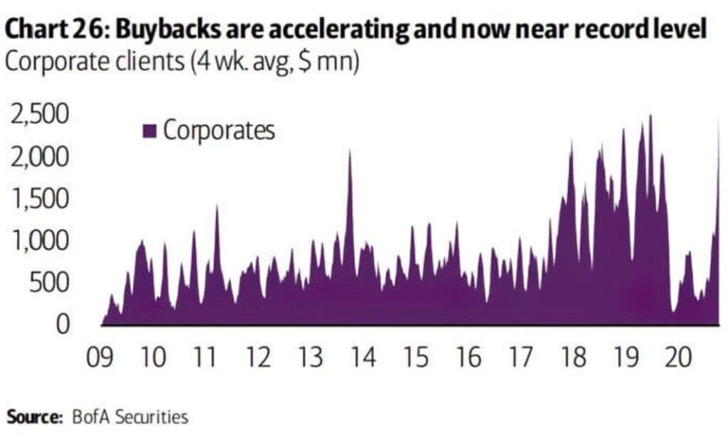 Aktienmärkte und Aktienrückkäufe