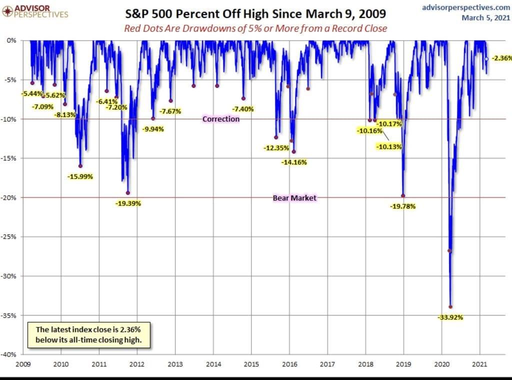 Korrektur der Aktienmärkte? Der Leitindex S&P 500