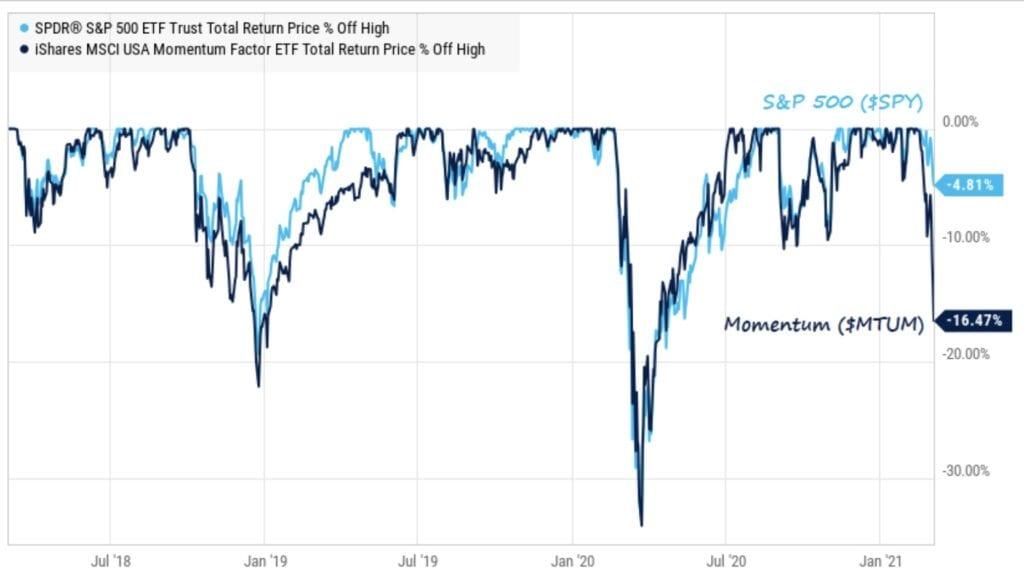 Aktienmärkte - Momentum unter Druck