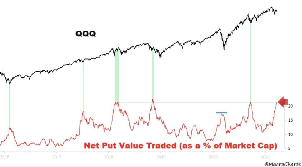 Der Nasdaq als Gewinner der Aktienmärkte - daher hoher Absicherungsbedarf