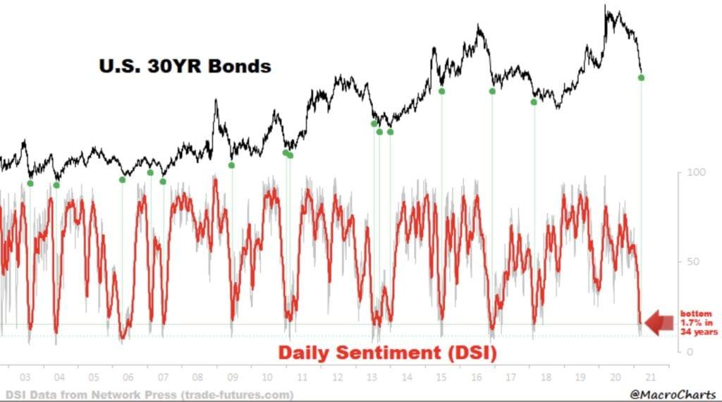 Aktienmärkte und überverkaufte Anleihemärkte