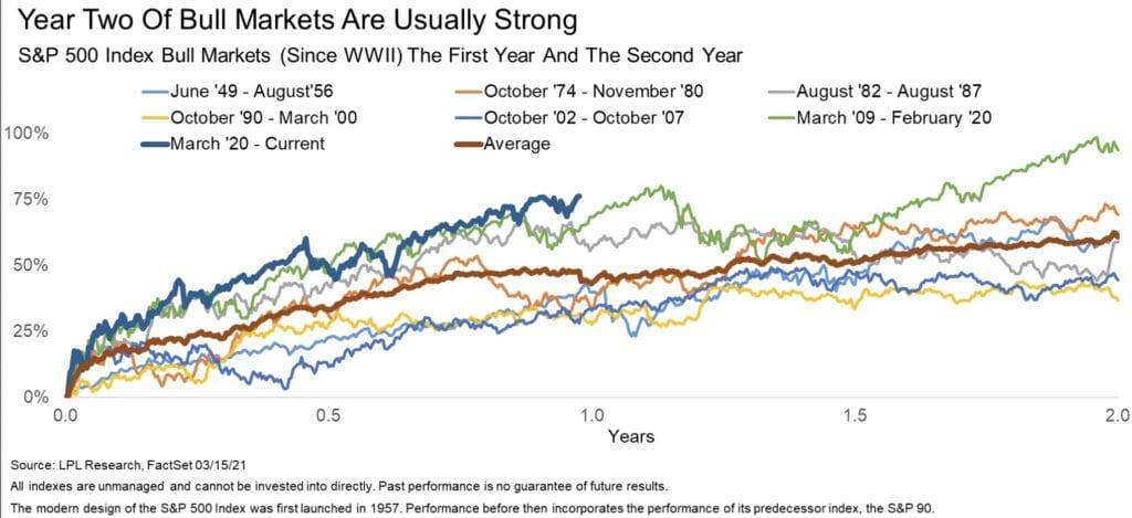 Aktienmärkte schon wieder im Bullenmarkt?