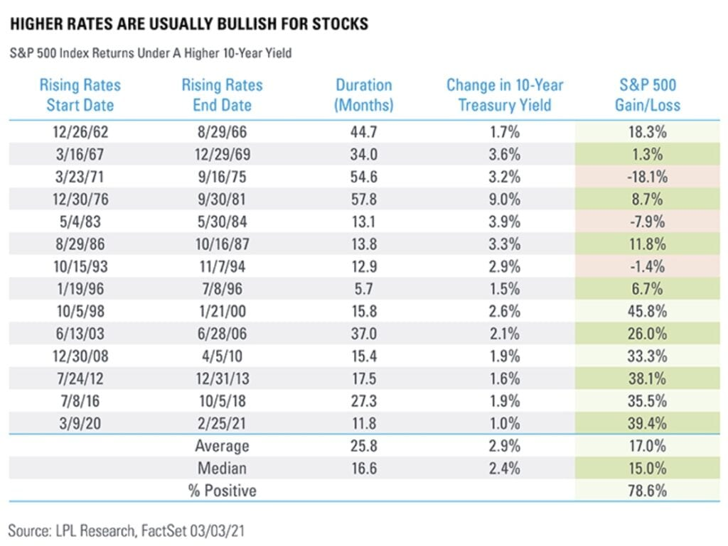 Die Aktienmärkte und Anstiege der Kapitalmarktzinsen