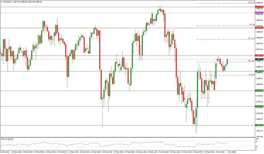 Dax daily: Tagesausblick - H1-Chart - steigende Renditen erhöhen die Volatilität