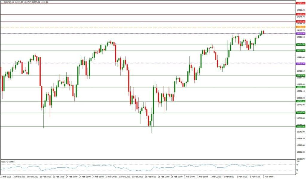 DAX daily: Ausblick 03.03. - H1-Chart - Rekordhoch in greifbarer Nähe