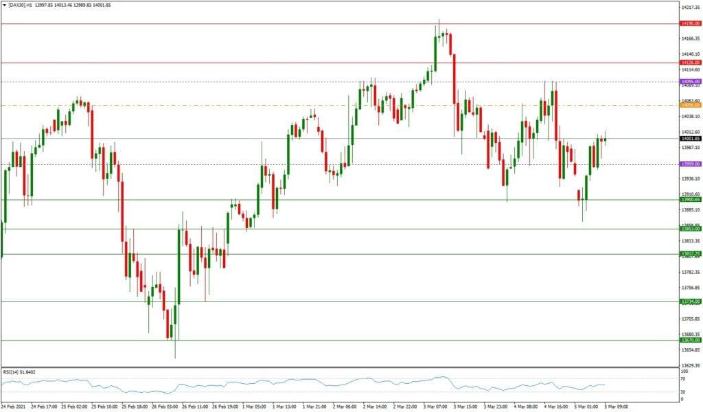DAX daily - Ausblick 05.03. (H1) - steigende Renditen belasten