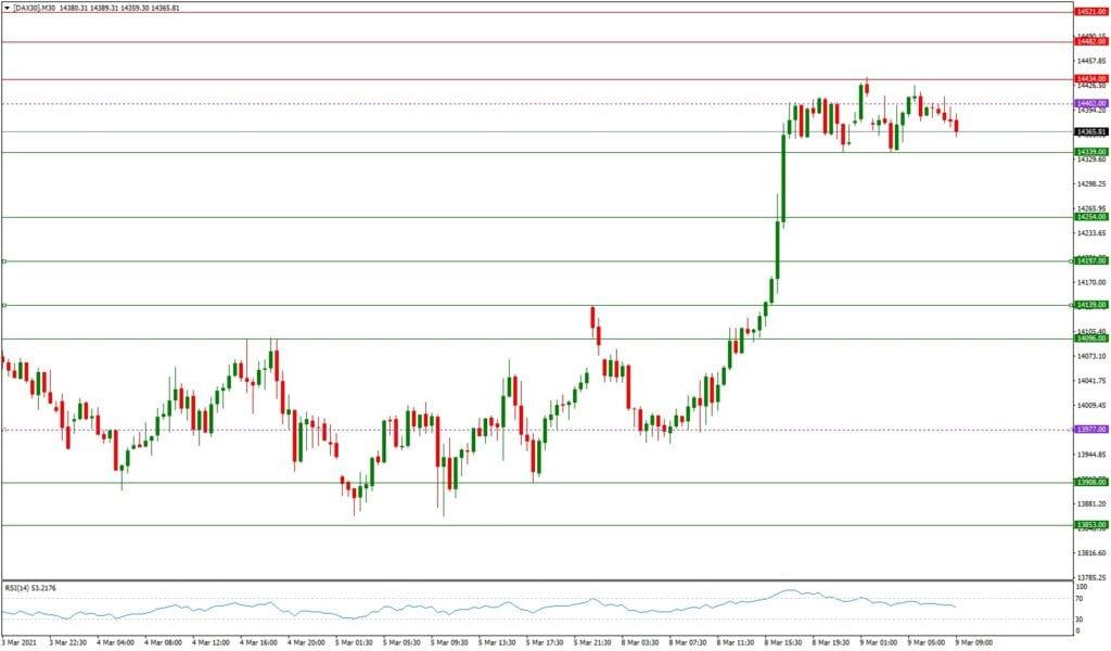 Dax daily: Ausblick 09.03. - M30-Chart - Konsolidierung nach dem Anstieg?