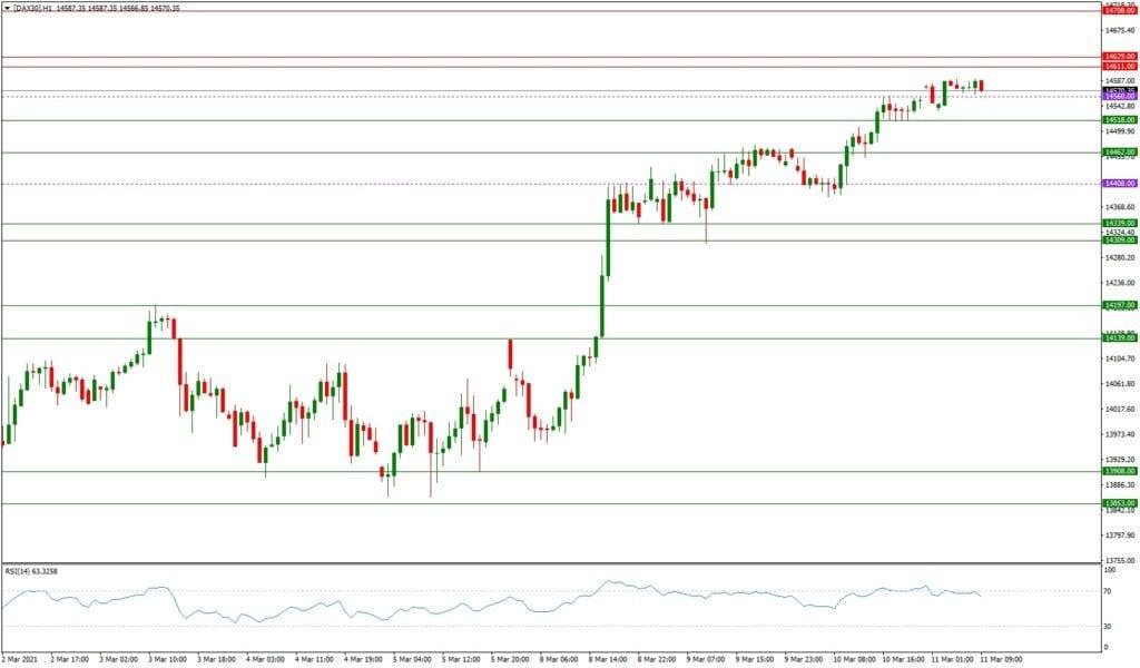 Dax daily: Ausblick 11.03. - H1-Chart - Rekordjagd ist noch in vollem Gange
