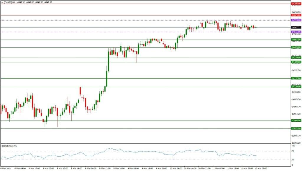 Dax daily: Tagesausblick H1-Chart - Ausbruch aus der Seitwärtsrange?