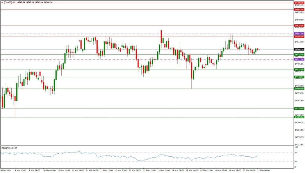 Dax daily: Ausbilick 17.03. (H1) - US-Notenbank-Sitzung im Fokus