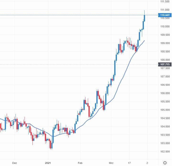 Der Dollar im Aufwind zum Yen