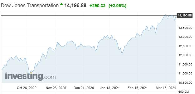 Der Dow Jones Transports