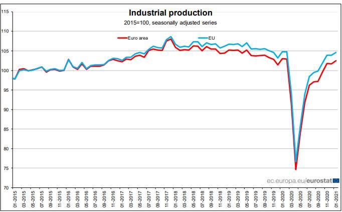 Die Industrieproduktion jetzt höher als vor der Coronakrise