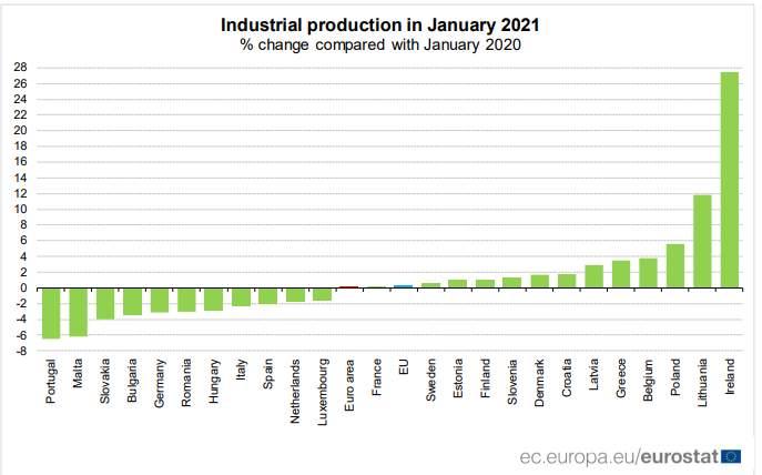 Die Industrieprodultion nach Ländern