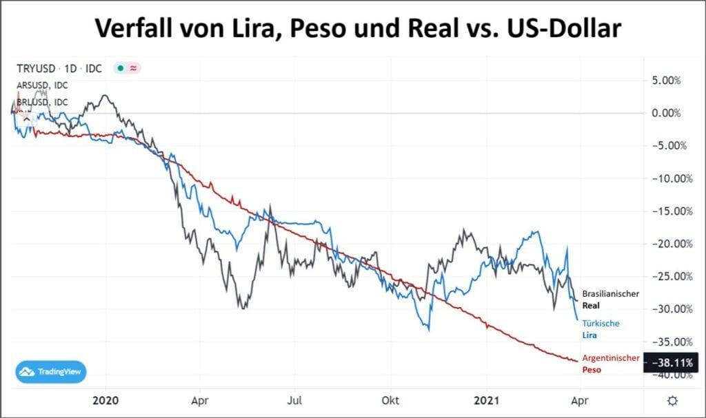 Lira, Peso - zu viele Schulden