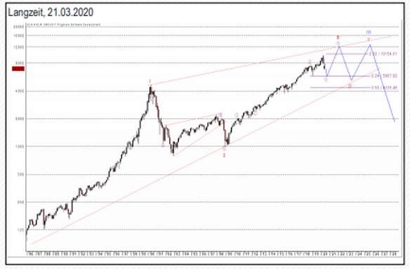 Der Langzeit-Chart für den Nasdaq 100