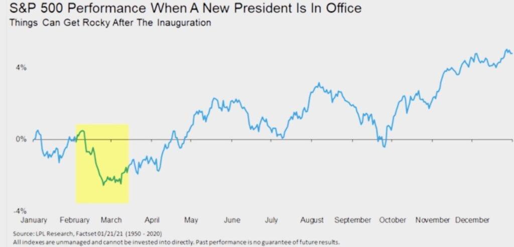 Der saisonale Verlauf beim S&P 500 - wichtig auch für den Nasdaq