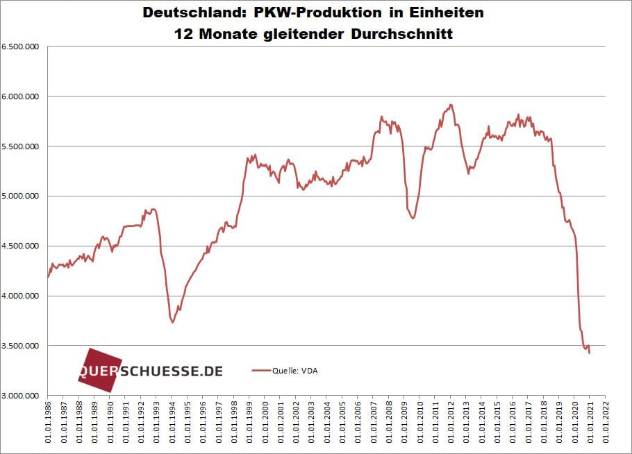 Deutschland verliert den Anscluss an China bei der PKW-Produktion