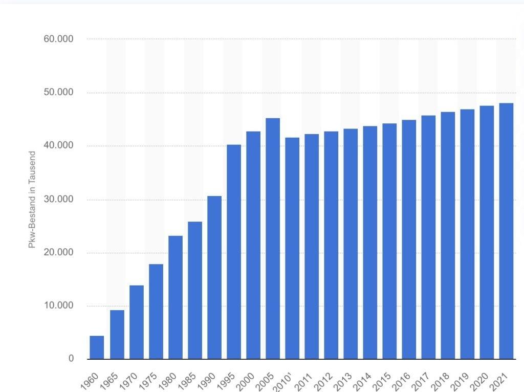 Tesla und der Bestand an Autos pro 100.000 Einwohner in Deutschland