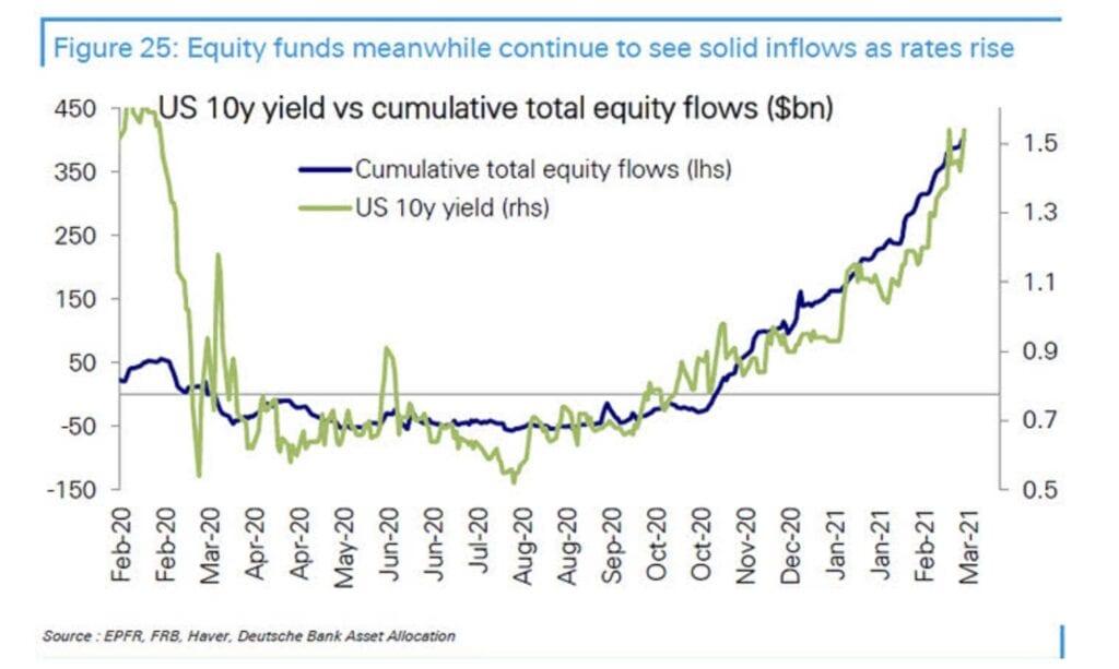 Renditeanstiege und Zuflüsse in Aktien - aber der Nasdaq profitiert davon nicht