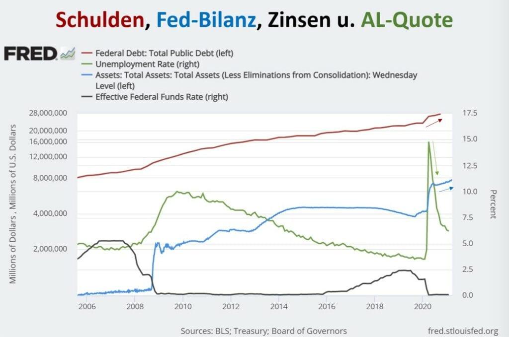 Schulden udn die Fed-Bilanz