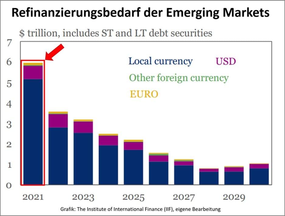 Der Refinanzierungsbedarf der Emerging Markets
