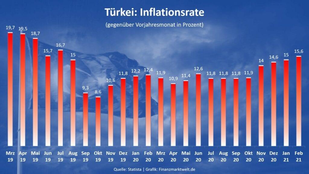 Die Inflation in der Türkei