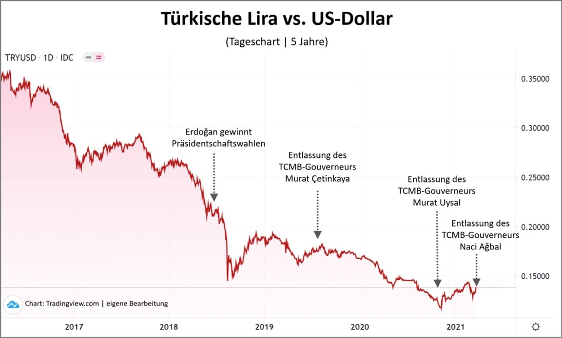 Die türkische Lira unter den Notenbank-Chefs in der Türkei