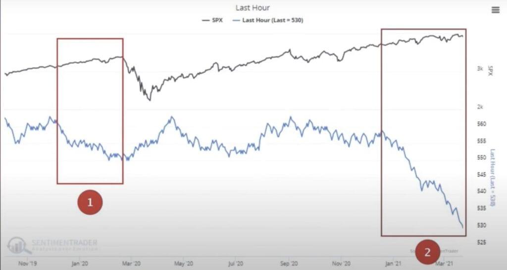 Das Smart Money an der Wall Street agiert in der letzten Handelsstunde