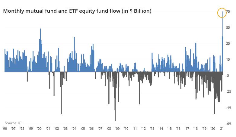 Wall Street mit immensen Zuflüssen in den letzten Wochen