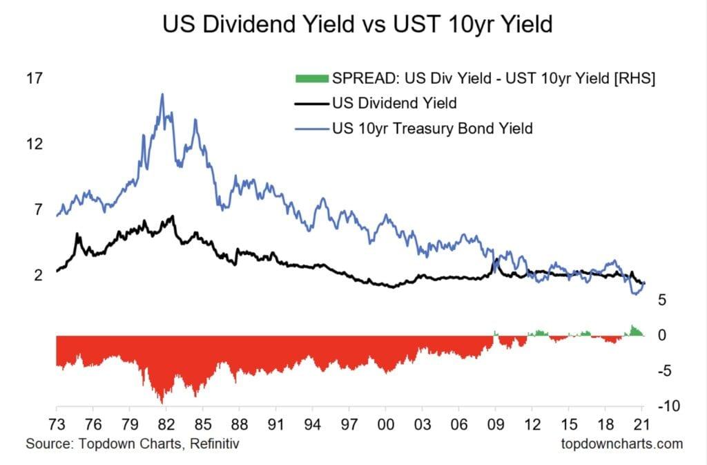 Die Zinsen - Vergleich Anleiherenditen mit Dividendenrenditen