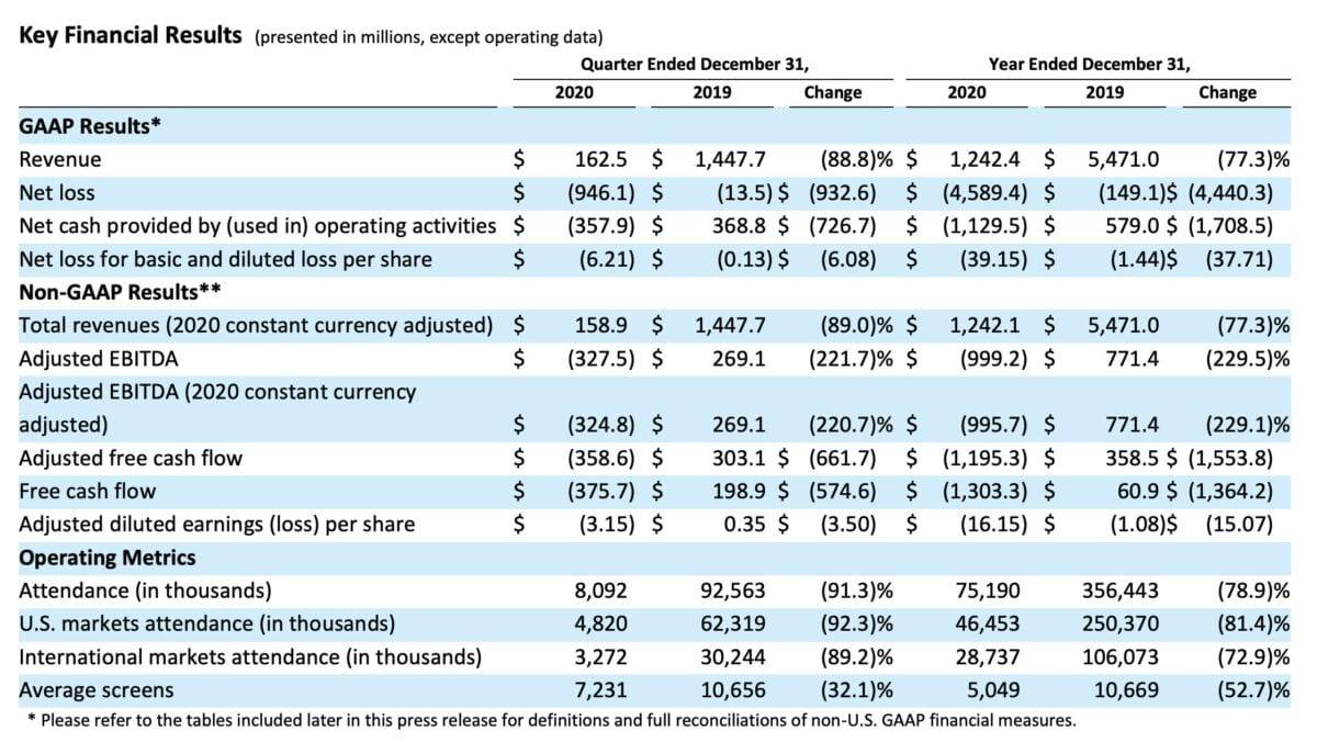 Quartalszahlen im Detail von AMC Entertainment
