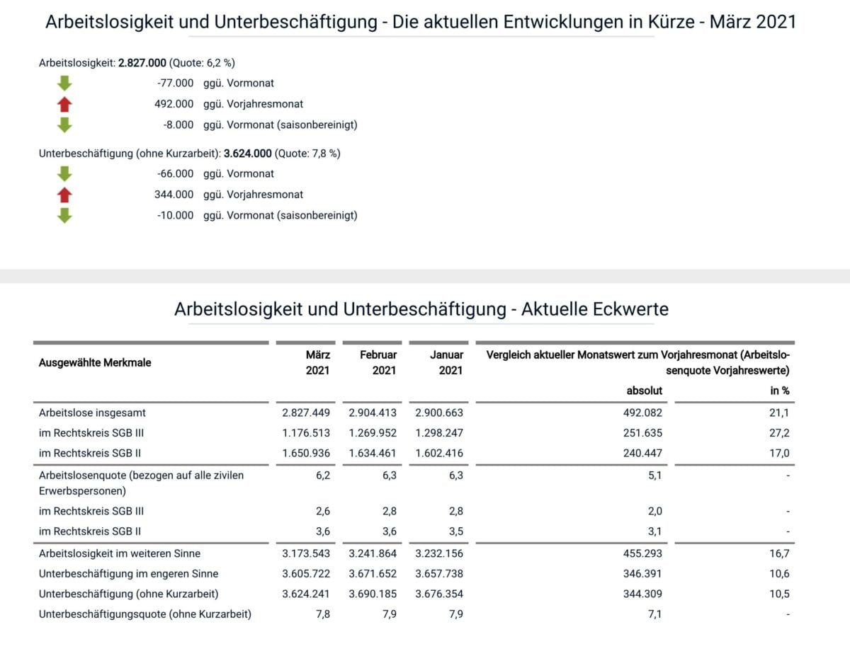 Grafik zeigt Details zum deutschen Arbeitsmarkt im März