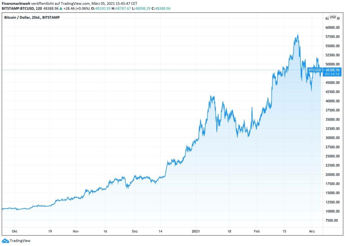 Bitcoin-Kursverlauf seit Oktober 2020