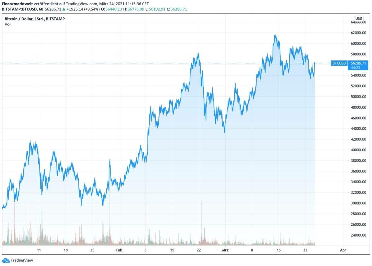 Chart zeigt Bitcoin-Kursverlauf seit Jahresanfang