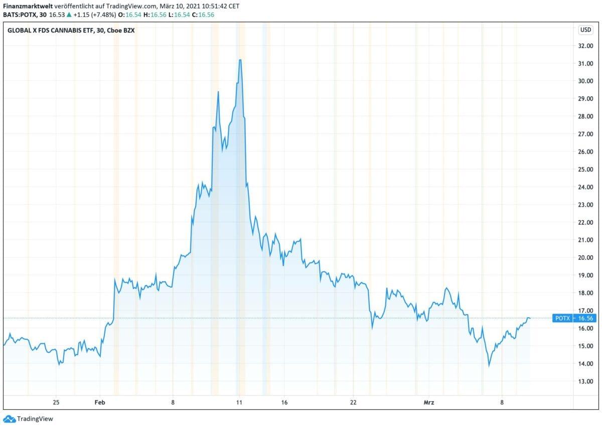 Chart zeigt ETF für Cannabis-Aktien im Kursverlauf